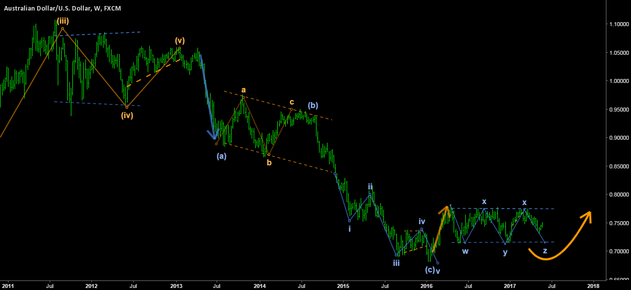 AUSSIE/DOLLAR - Are you able to see the big picture?