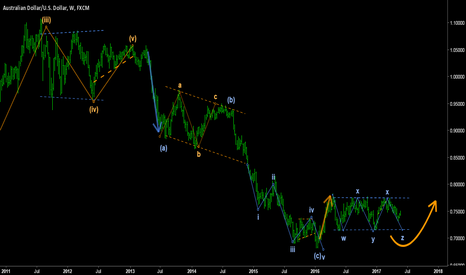 AUDUSD: AUSSIE/DOLLAR - Are you able to see the big picture?