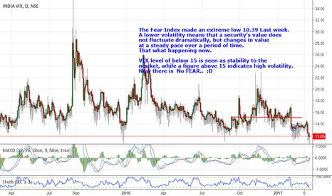 Tradingview Vix