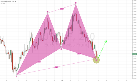 EURCHF: Bullish Cypher