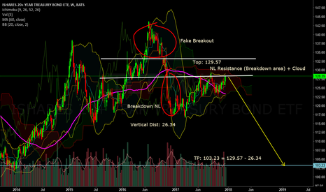 TLT: Short TLT and Gold (Update)