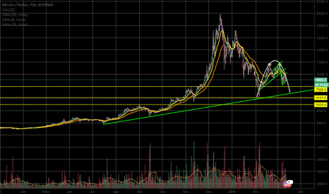 BTCUSD: Bitcoin (BTC) uma visão baixista do mercado.