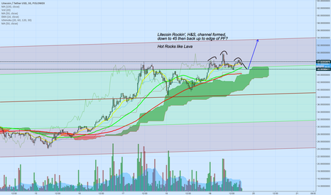 LTCUSDT: Litecoin to $54? Sentiment, PF and Ichimoku suggest yes