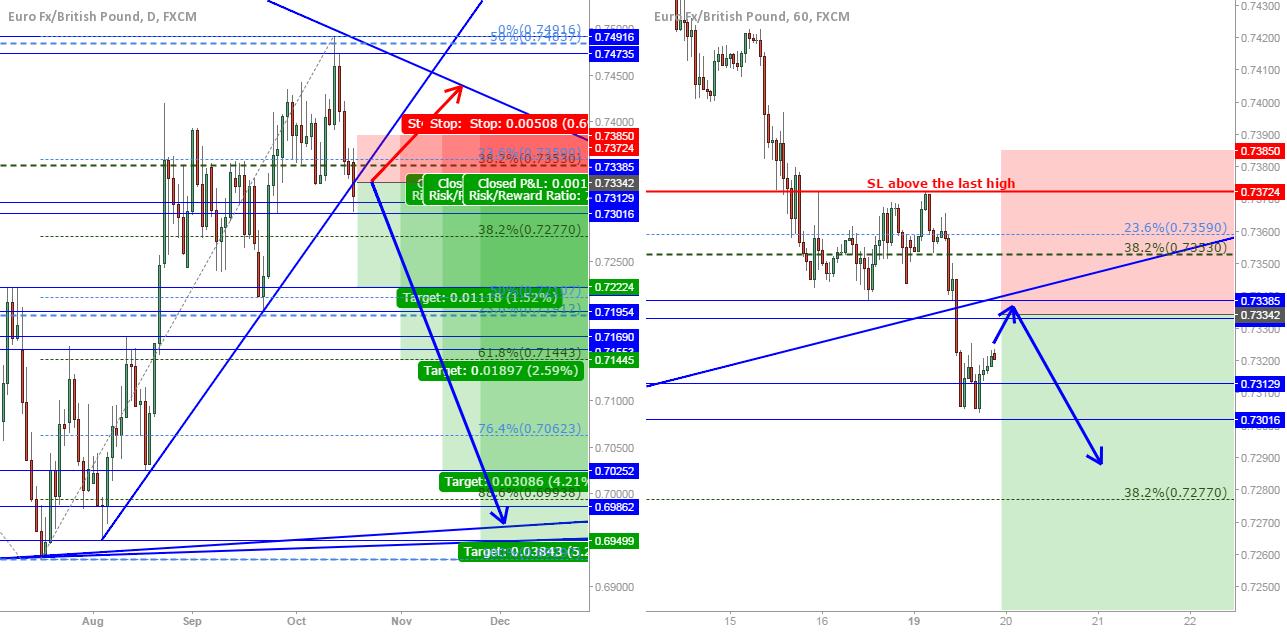 EUR/GBP: Short from broken trendline