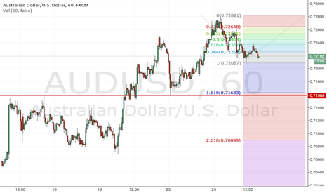 AUDUSD: Aoudads possible double bottom?!