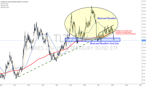 TLT: Bonds are testing critical support zone - Neck line of H&S