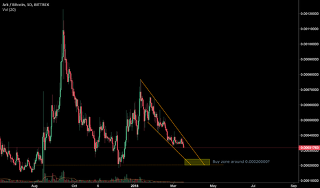 ARKBTC: Checking out $ARK Buy Zone