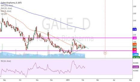 GALE: triangle formation with close 50ema