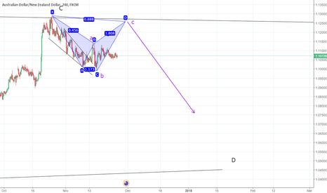 AUDNZD: AUDNZD 4H elliot wave count + potential shark pattern