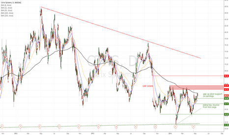 CTXS: CTXS laggard play, looking for move through 200MA