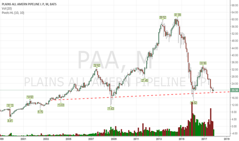 PAA: who really wants to touch this in the long side?