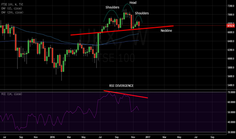 UKX: FTSE 100 crashing soon ?