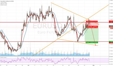 EURUSD: bearish view on EURUSD
