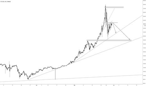 BTCUSD: Bubble of BTC