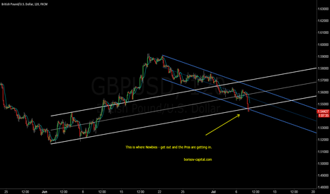 GBPUSD: This is where Newbies - get out and the Pros are getting in!