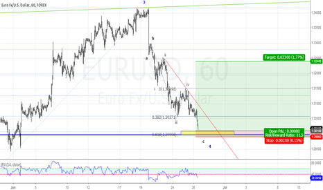 EURUSD: support around 1.30,