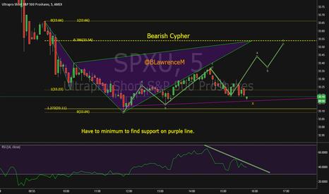 SPXU: Possible Bearish Cypher in SPXU into the weekend