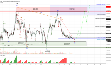 LSKUSD: LISK #LSKUSD - more downside ahead?