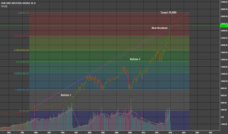 DJI: Dow 29,000