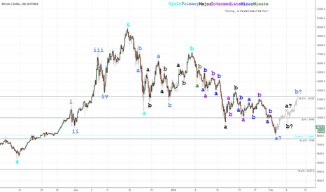 BTCUSD: Time for a bounce ?