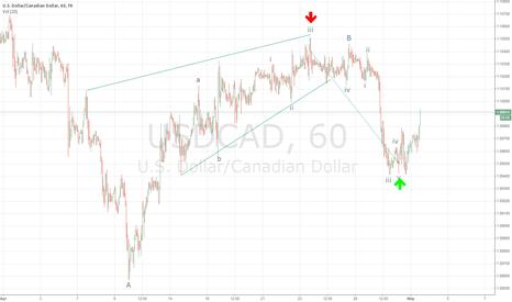 USDCAD: USDCAD Trade