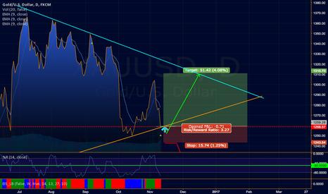 XAUUSD: GOLD XAUUSD Speculative Long Trade to 1320 (+/-5$) Good Ratio