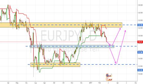 EURJPY: Eur/Jpy possibili movimenti futuri, leggere desc