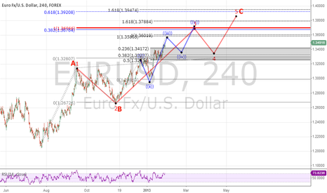 EURUSD: Euro Risk On