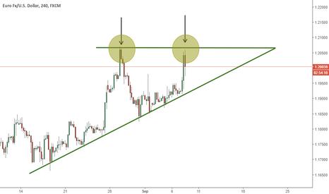 EURUSD: EURUSD - Double Top inside Triangle