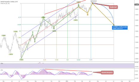 GBPUSD: Bearish divergence + ABC waves retracement pattern forecast 90d