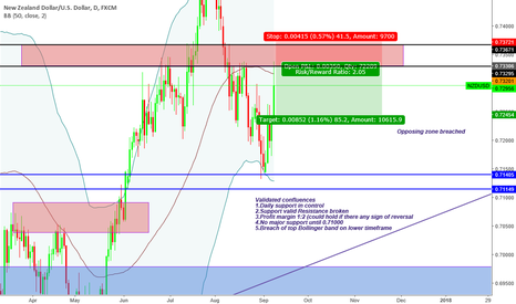 """NZDUSD: """"Trade what you see not what you think"""" Bearish Sentiment"""
