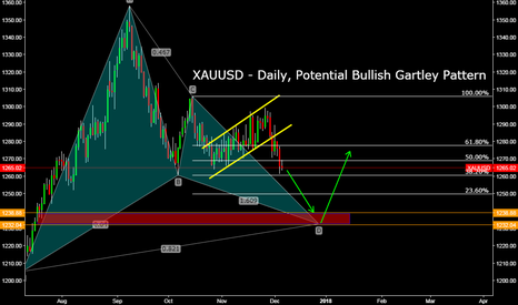 XAUUSD: XAUUSD (GOLD vs USD) - Daily, Potential Bullish Gartley Pattern