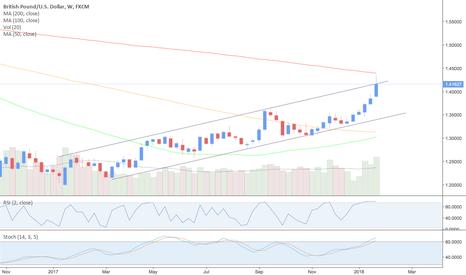 GBPUSD: GBP/USD - SHORT