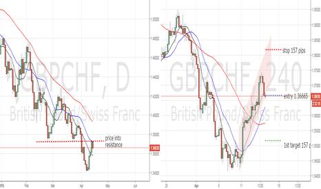 GBPCHF: price into resistance GBPCHF