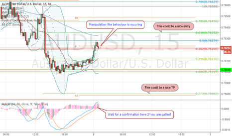 AUDUSD: Intra day Asian/Aussie session