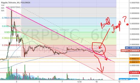 XRPBTC: Still looks bearish..