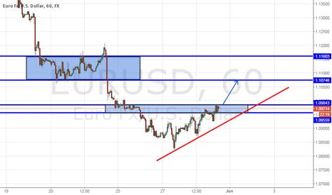 EURUSD: Analysis - EUR/USD - 1h