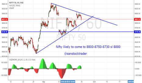 NIFTY: Nifty in correction mode