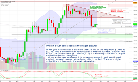 XAUUSD: Gold - Weekly stochastic extremely oversold