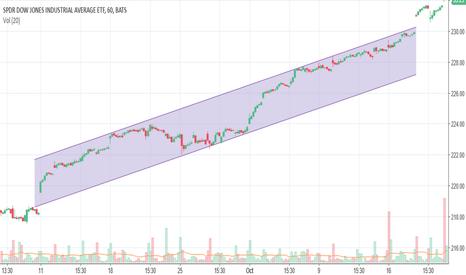DIA: Ascending Channel on DIA (ETF)