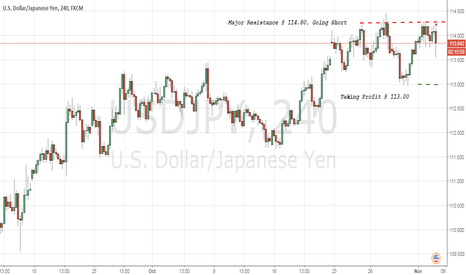 USDJPY: Stalling Below Resistance At 114.49