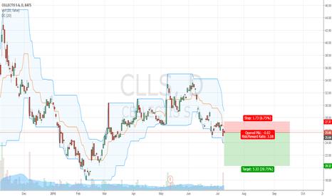 CLLS: Inside bar short for CLLS