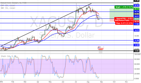 XAGUSD: short term daily silver setup