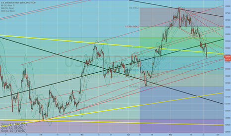 USDCAD: .618 and trend line supporting