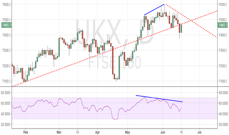 UKX: FTSE 100 stuck at H&S, crowding out weak sellers?