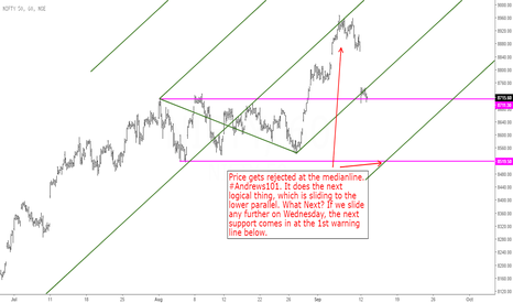 NIFTY: Nifty: Is price headed to the Warning Line