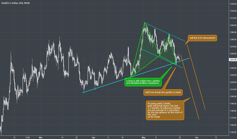 XAUUSD: XAUUSD - 4H - Gartley and Trendline long but overall short?