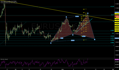 EURUSD: SHORTING on the CYPHER