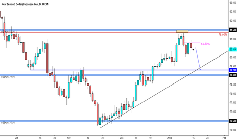 NZDJPY: NZD/JPY - Market Update - Further downside?