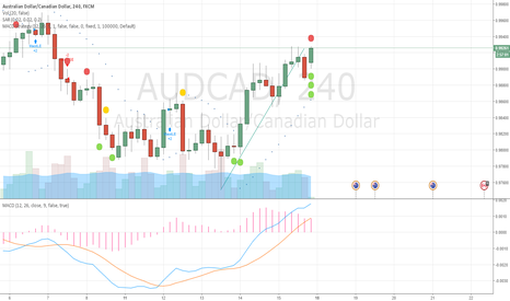 AUDCAD: well my trend line looks funny